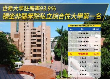 世新大學註冊率93.9% 穩坐非醫學院私立綜合性大學第一名