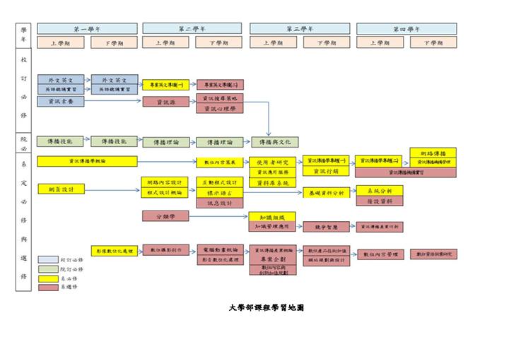資訊傳播學系課程地圖